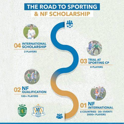 Dette er de gradvise stegene for å komme seg til prøvespill hos Sporting CP og bli integrert i NF sitt scholarship program.